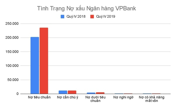 tình trạng nợ xấu vpbank